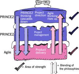 PRINCE2Agile_Figure 3.1_Blending PRINCE2 and agile together.jpg